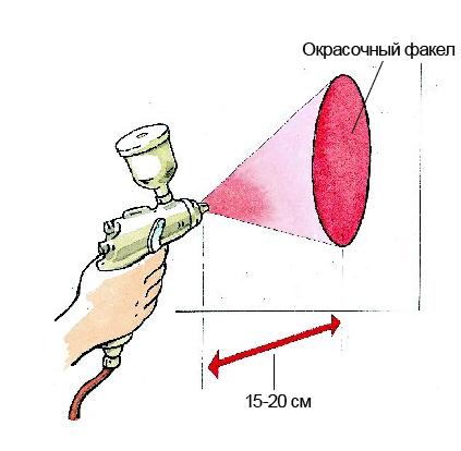 Тест правильности формы отпечатка факела